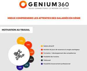 Infographie : motivations des employés en génie 2020