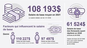 Infographie: faits saillants de l'enquête sur la rémunératio...