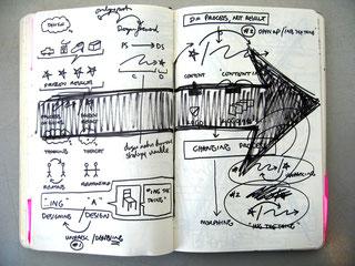 Comment le design thinking redéfinit-il les organisations?